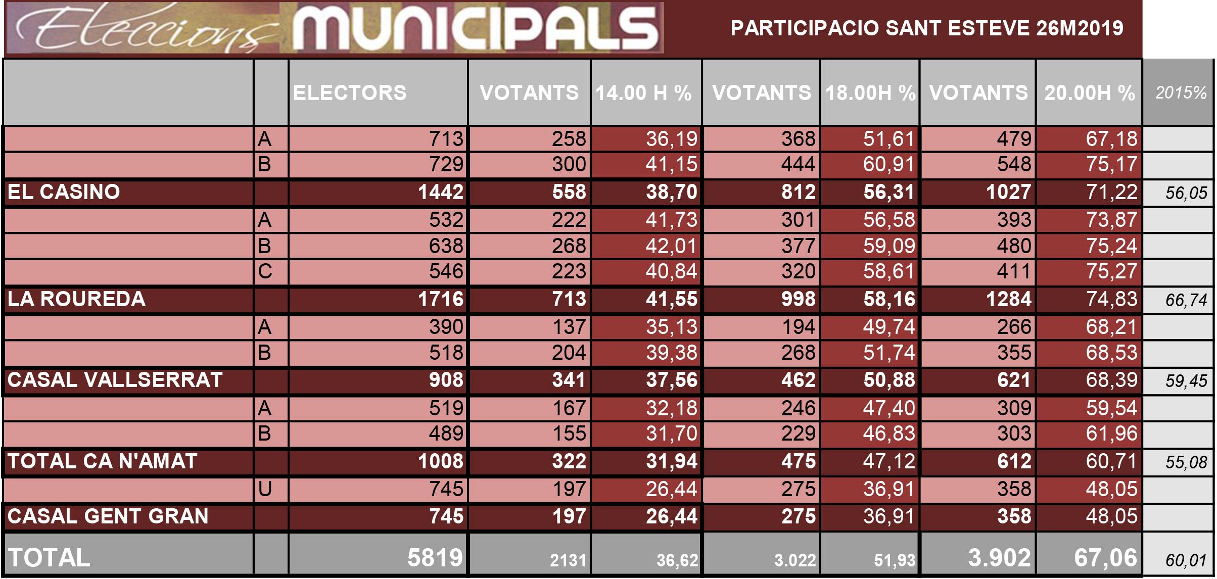 Participació Municipals