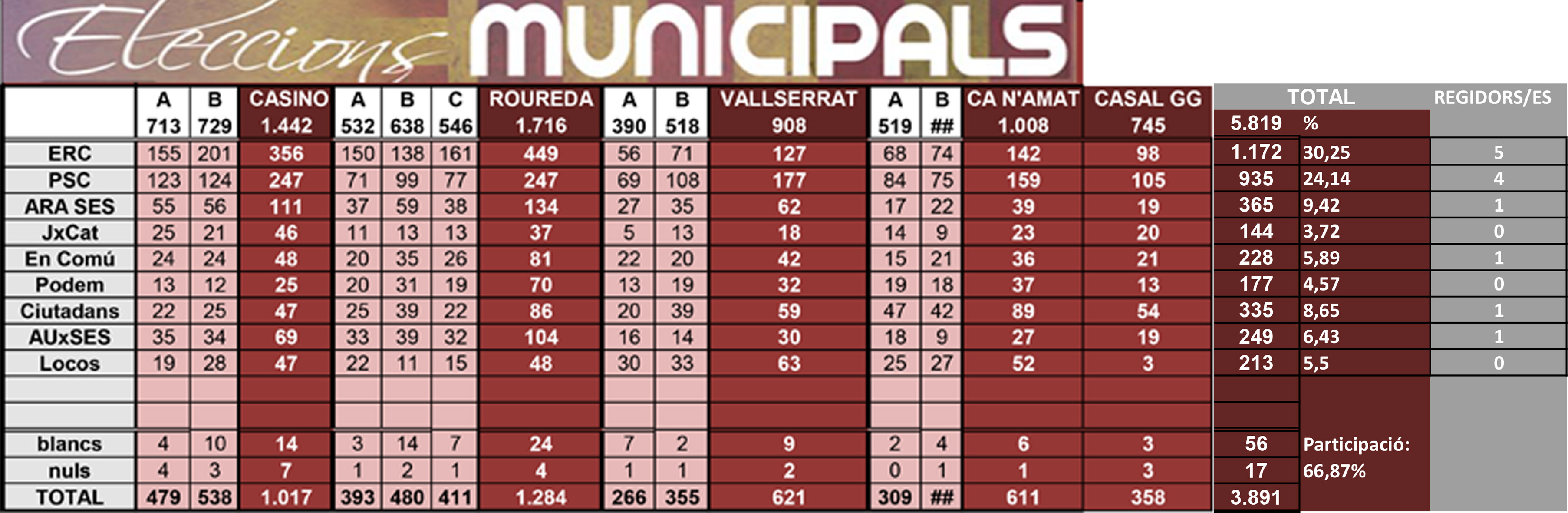 Resultats municipals 2019