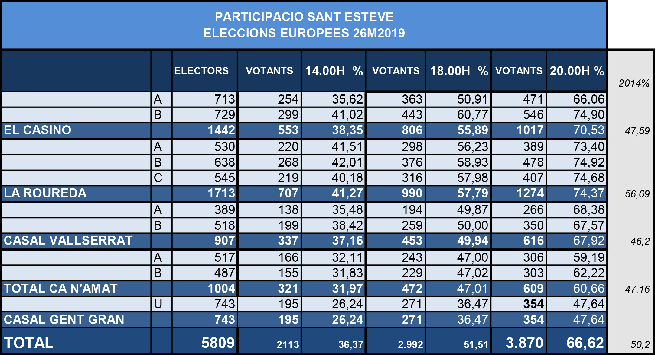 Participació europees 2019